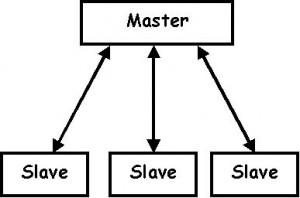 masterslave